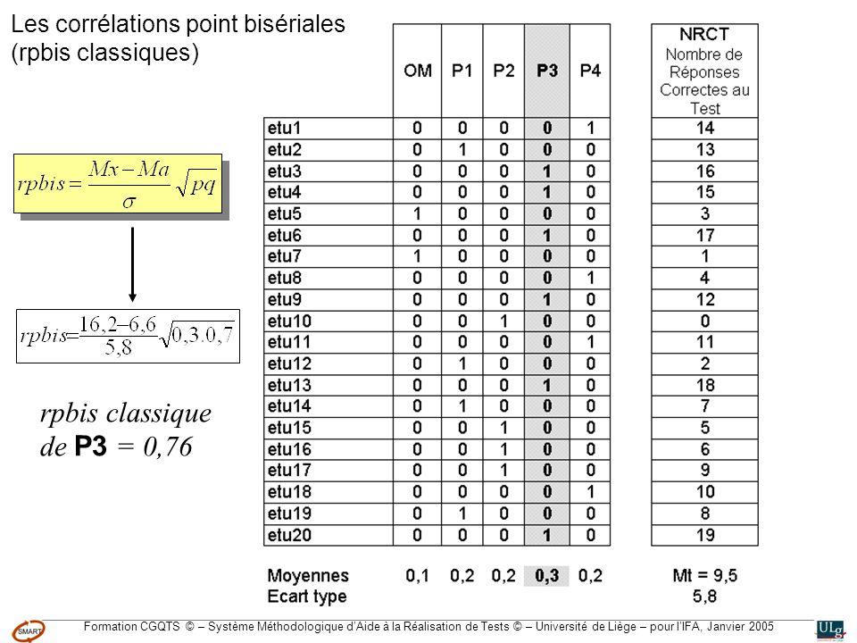 Formation CGQTS © – Système Méthodologique dAide à la Réalisation de Tests © – Université de Liège – pour lIFA, Janvier 2005 Les corrélations point bisériales (rpbis classiques) rpbis classique de P3 = 0,76