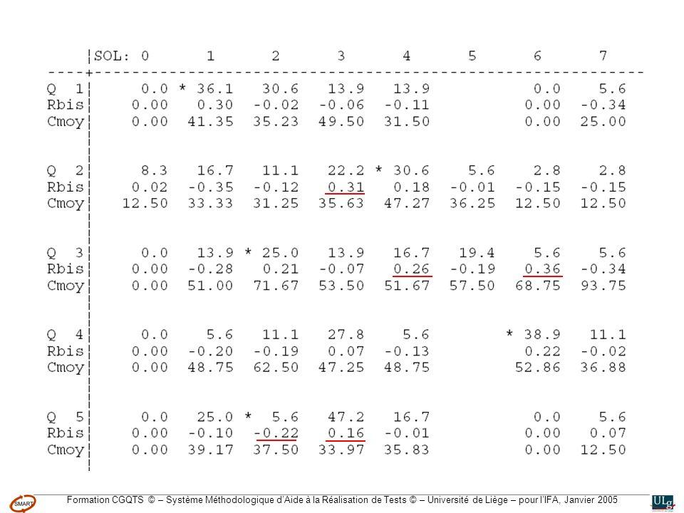 Formation CGQTS © – Système Méthodologique dAide à la Réalisation de Tests © – Université de Liège – pour lIFA, Janvier 2005