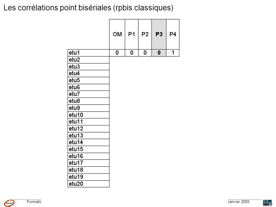 Formation CGQTS © – Système Méthodologique dAide à la Réalisation de Tests © – Université de Liège – pour lIFA, Janvier 2005 Les corrélations point bisériales (rpbis classiques)