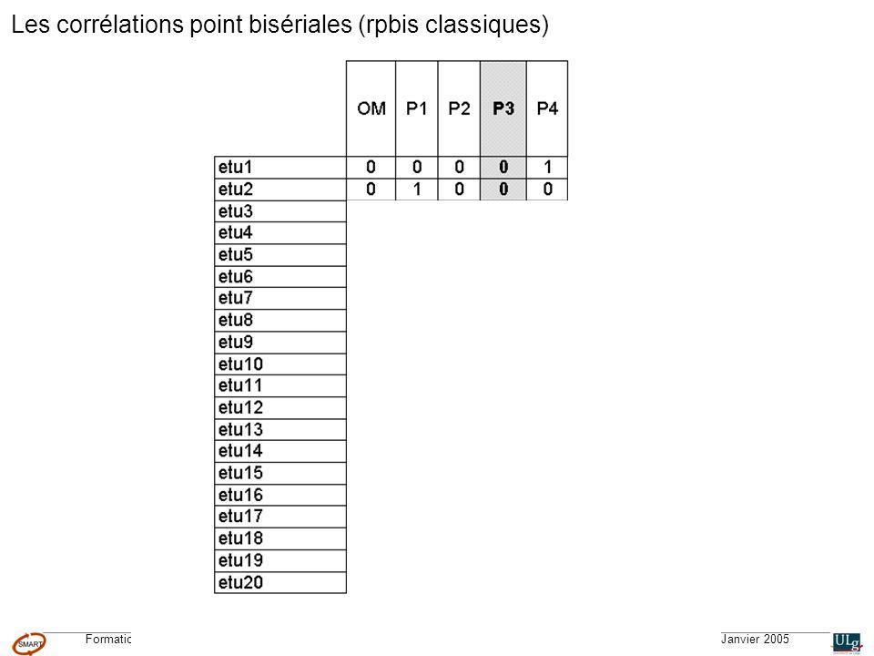 Formation CGQTS © – Système Méthodologique dAide à la Réalisation de Tests © – Université de Liège – pour lIFA, Janvier 2005 Questions 16, 17 et 18 de la partie XXXXX OK omissions VRAIFAUX Le cas dun test interdisciplinaire N = 69 précède la réponse correcte Corrélation point bisériale % de choix des étudiants