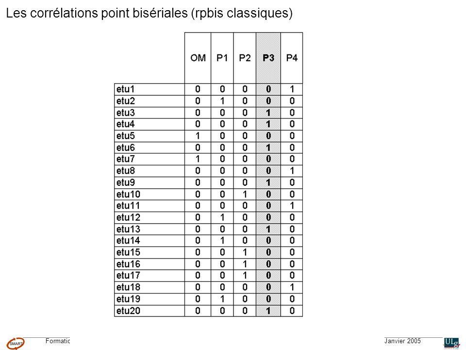 Formation CGQTS © – Système Méthodologique dAide à la Réalisation de Tests © – Université de Liège – pour lIFA, Janvier 2005 Les corrélations point bi