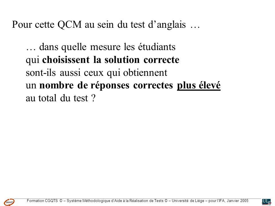 Formation CGQTS © – Système Méthodologique dAide à la Réalisation de Tests © – Université de Liège – pour lIFA, Janvier 2005 Pour cette QCM au sein du test danglais … … dans quelle mesure les étudiants qui choisissent la solution correcte sont-ils aussi ceux qui obtiennent un nombre de réponses correctes plus élevé au total du test