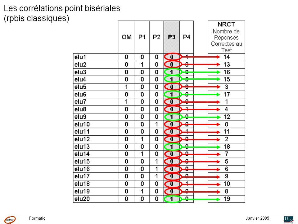 Formation CGQTS © – Système Méthodologique dAide à la Réalisation de Tests © – Université de Liège – pour lIFA, Janvier 2005 Malgré l étape de validation a priori (lorsqu on rédige les questions), il est difficile de prévoir tous les problèmes qui peuvent apparaître dans les QCM.