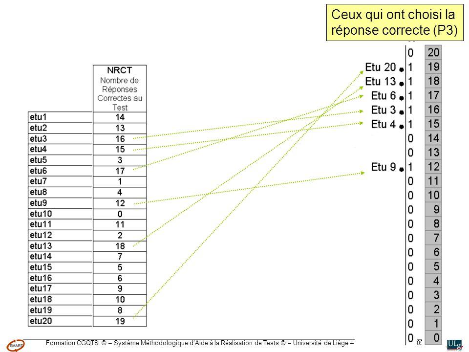 Formation CGQTS © – Système Méthodologique dAide à la Réalisation de Tests © – Université de Liège – pour lIFA, Janvier 2005 Ceux qui ont choisi la réponse correcte (P3)