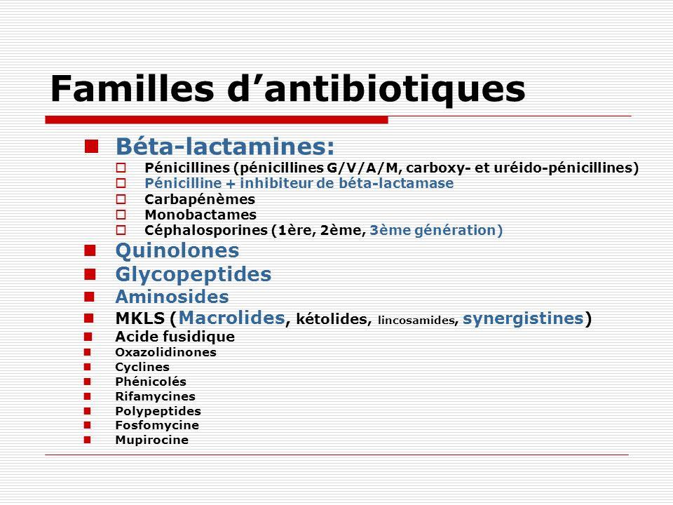 Familles dantibiotiques Béta-lactamines: Pénicillines (pénicillines G/V/A/M, carboxy- et uréido-pénicillines) Pénicilline + inhibiteur de béta-lactama