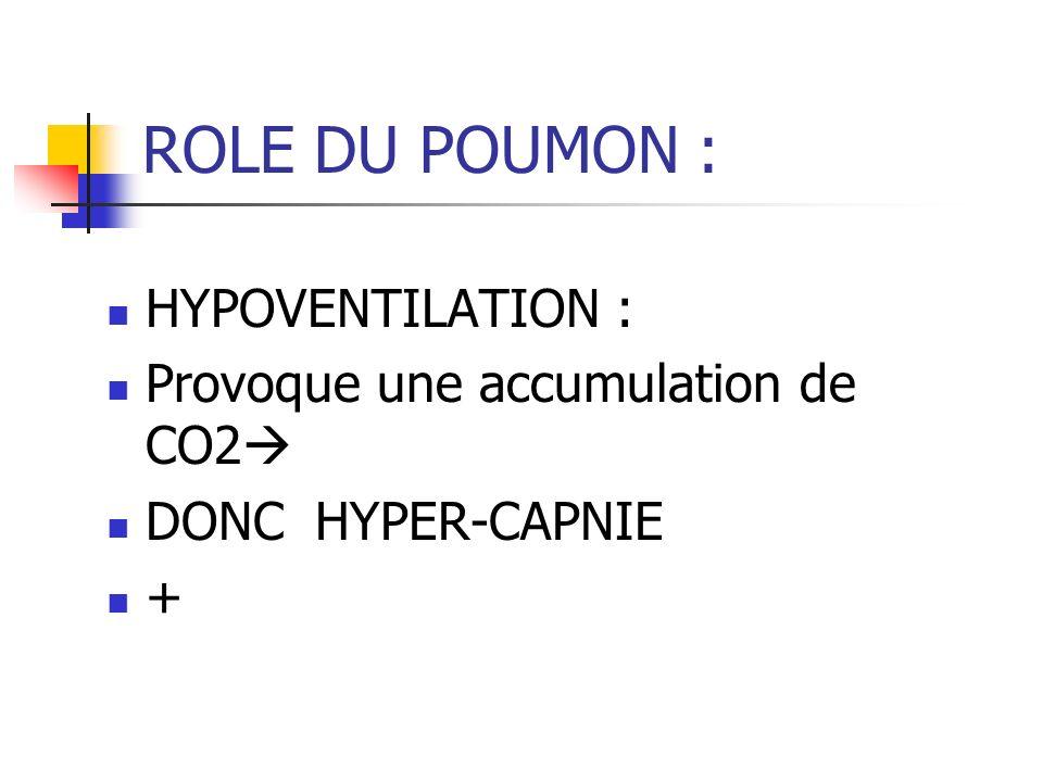 ROLE DU POUMON : HYPOVENTILATION : Provoque une accumulation de CO2 DONC HYPER-CAPNIE +