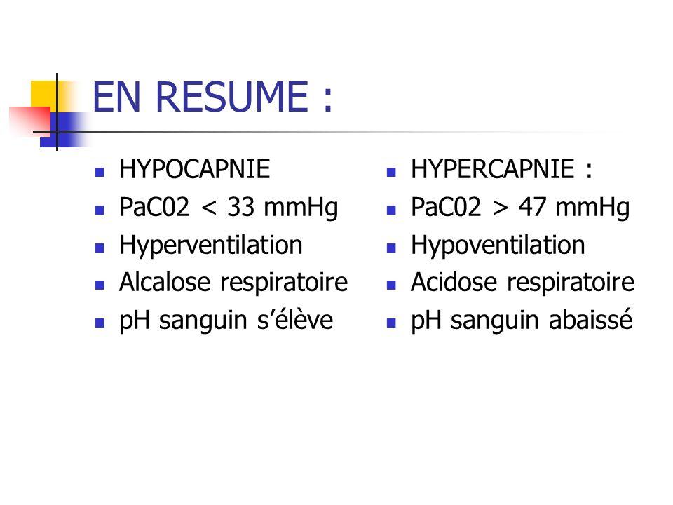 EN RESUME : HYPOCAPNIE PaC02 < 33 mmHg Hyperventilation Alcalose respiratoire pH sanguin sélève HYPERCAPNIE : PaC02 > 47 mmHg Hypoventilation Acidose respiratoire pH sanguin abaissé