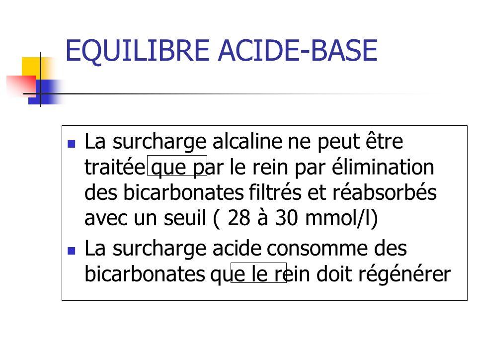 EQUILIBRE ACIDE-BASE La surcharge alcaline ne peut être traitée que par le rein par élimination des bicarbonates filtrés et réabsorbés avec un seuil ( 28 à 30 mmol/l) La surcharge acide consomme des bicarbonates que le rein doit régénérer