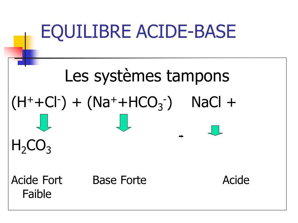 EQUILIBRE ACIDE-BASE Les systèmes tampons (H + +Cl - ) + (Na + +HCO 3 - ) NaCl + H 2 CO 3 Acide Fort Base Forte Acide Faible