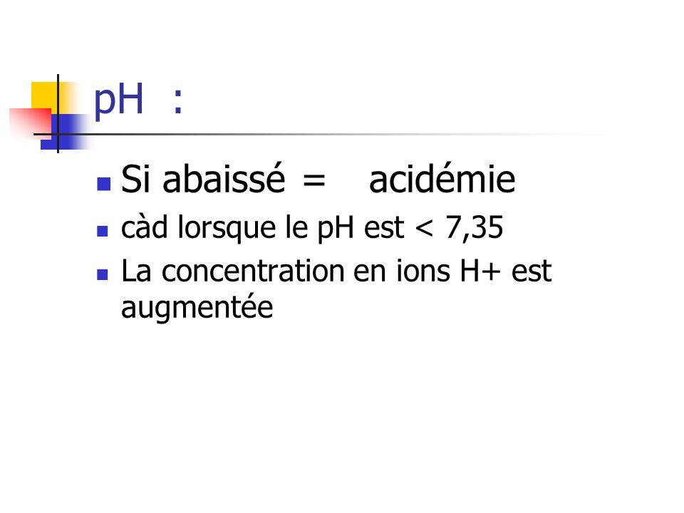 pH : Si abaissé = acidémie càd lorsque le pH est < 7,35 La concentration en ions H+ est augmentée
