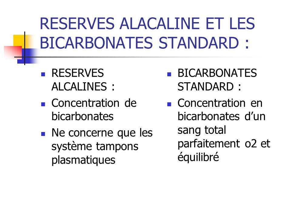 RESERVES ALACALINE ET LES BICARBONATES STANDARD : RESERVES ALCALINES : Concentration de bicarbonates Ne concerne que les système tampons plasmatiques BICARBONATES STANDARD : Concentration en bicarbonates dun sang total parfaitement o2 et équilibré