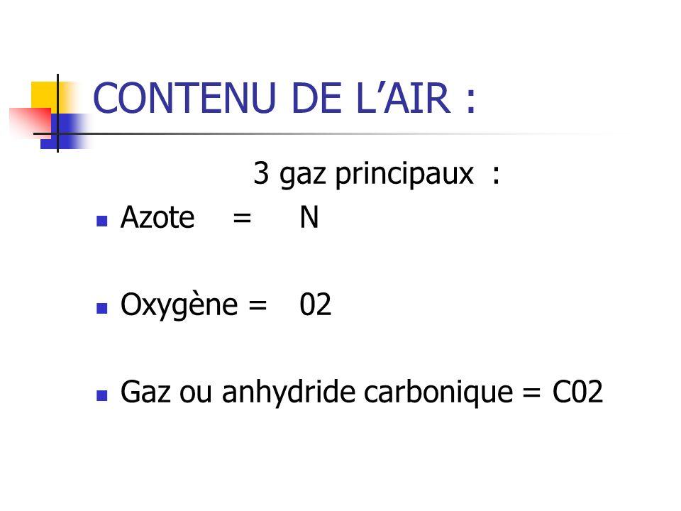 CONTENU DE LAIR : 3 gaz principaux : Azote= N Oxygène =02 Gaz ou anhydride carbonique = C02