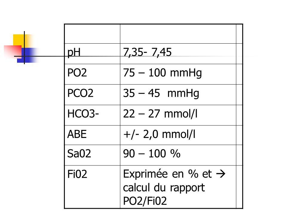 pH7,35- 7,45 PO275 – 100 mmHg PCO235 – 45 mmHg HCO3-22 – 27 mmol/l ABE+/- 2,0 mmol/l Sa0290 – 100 % Fi02Exprimée en % et calcul du rapport PO2/Fi02
