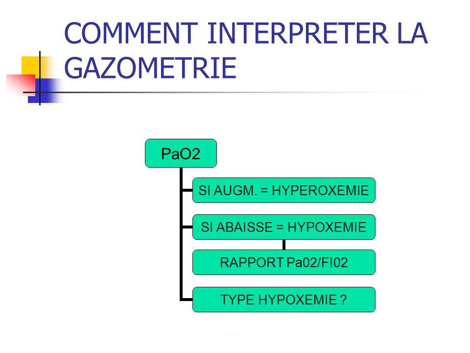COMMENT INTERPRETER LA GAZOMETRIE PaO2 SI AUGM.