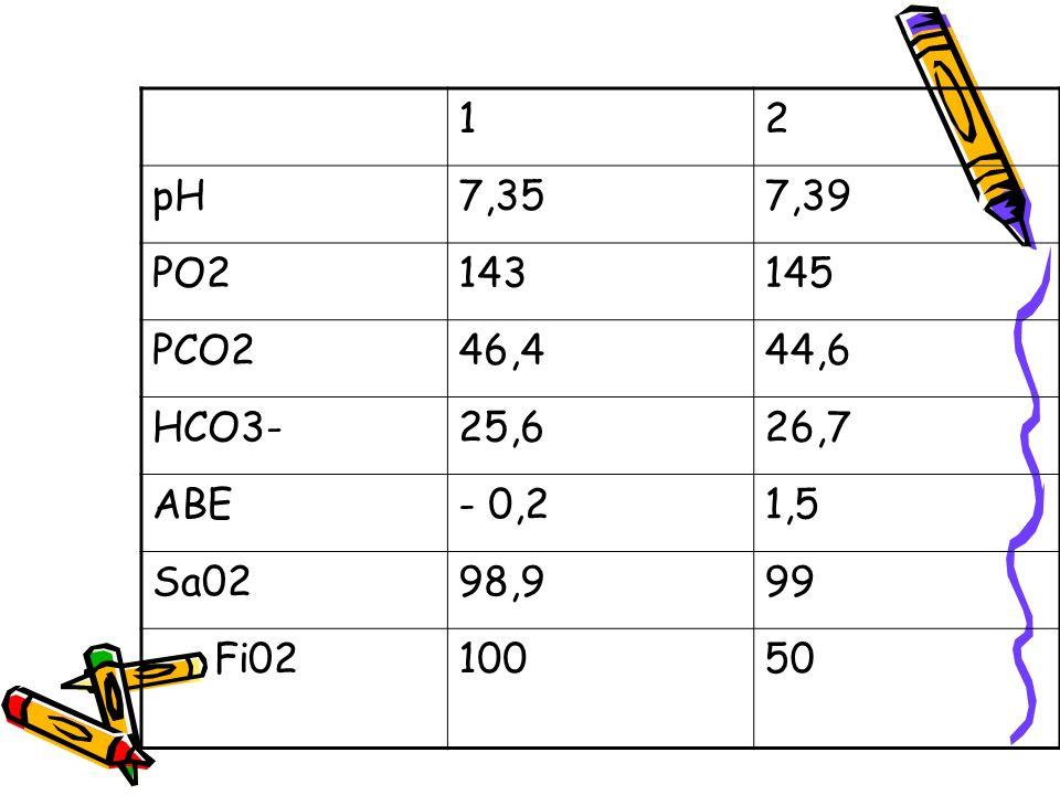 12 pH7,357,39 PO2143145 PCO246,444,6 HCO3-25,626,7 ABE- 0,21,5 Sa0298,999 Fi0210050