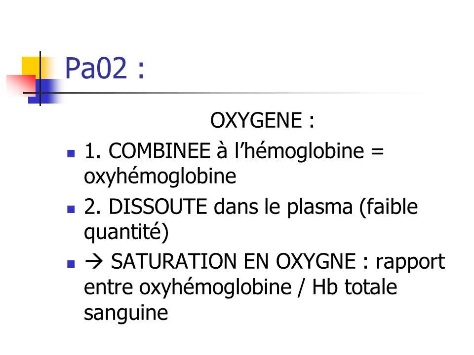 OXYGENE : 1.COMBINEE à lhémoglobine = oxyhémoglobine 2.