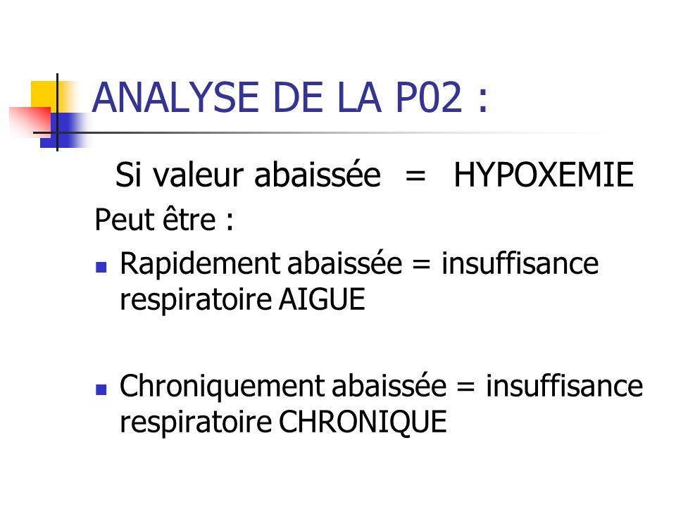 ANALYSE DE LA P02 : Si valeur abaissée = HYPOXEMIE Peut être : Rapidement abaissée = insuffisance respiratoire AIGUE Chroniquement abaissée = insuffisance respiratoire CHRONIQUE