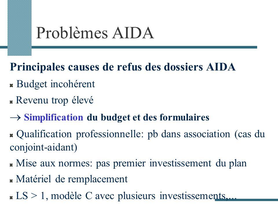 Problèmes AIDA Principales causes de refus des dossiers AIDA Budget incohérent Revenu trop élevé Simplification du budget et des formulaires Qualifica
