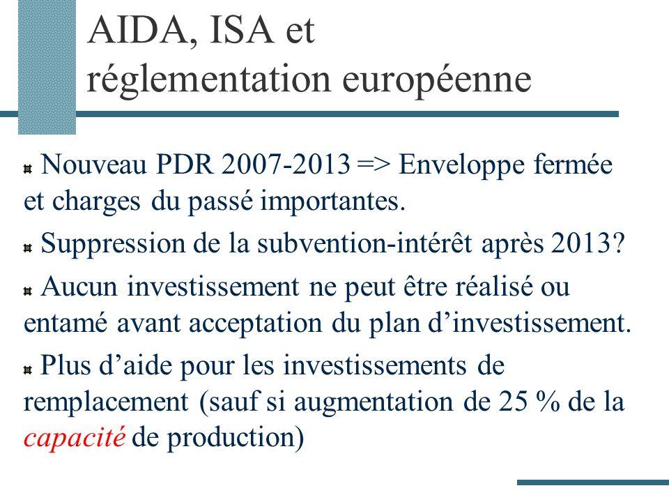 AIDA, ISA et réglementation européenne Nouveau PDR 2007-2013 => Enveloppe fermée et charges du passé importantes. Suppression de la subvention-intérêt