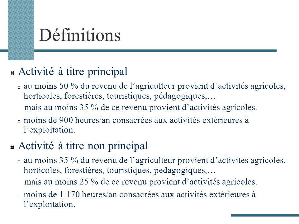 Définitions Activité à titre principal au moins 50 % du revenu de lagriculteur provient dactivités agricoles, horticoles, forestières, touristiques, pédagogiques,… mais au moins 35 % de ce revenu provient dactivités agricoles.