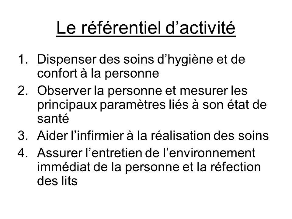Le référentiel dactivité 1.Dispenser des soins dhygiène et de confort à la personne 2.Observer la personne et mesurer les principaux paramètres liés à