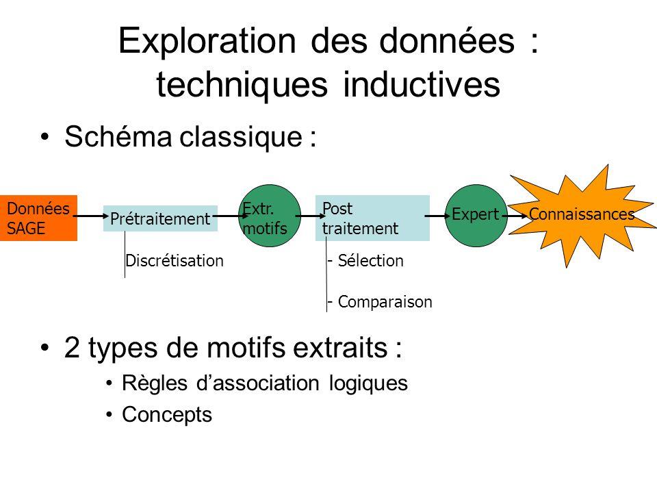 Exploration des données : techniques inductives Schéma classique : 2 types de motifs extraits : Règles dassociation logiques Concepts Données SAGE Prétraitement Extr.