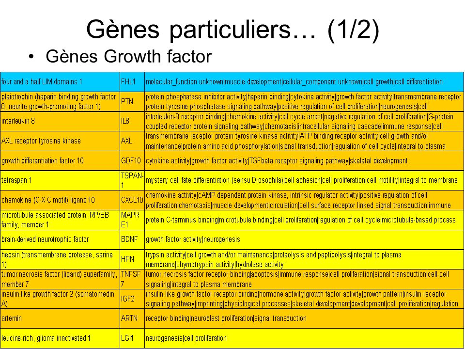 Gènes particuliers… (1/2) Gènes Growth factor