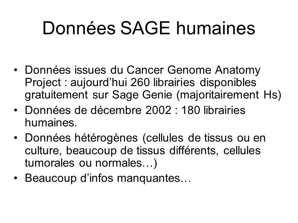 Données SAGE humaines Données issues du Cancer Genome Anatomy Project : aujourdhui 260 librairies disponibles gratuitement sur Sage Genie (majoritairement Hs) Données de décembre 2002 : 180 librairies humaines.