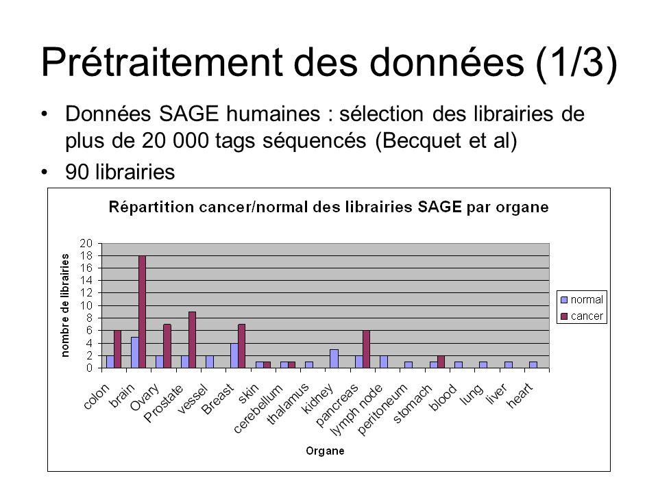 Prétraitement des données (1/3) Données SAGE humaines : sélection des librairies de plus de 20 000 tags séquencés (Becquet et al) 90 librairies