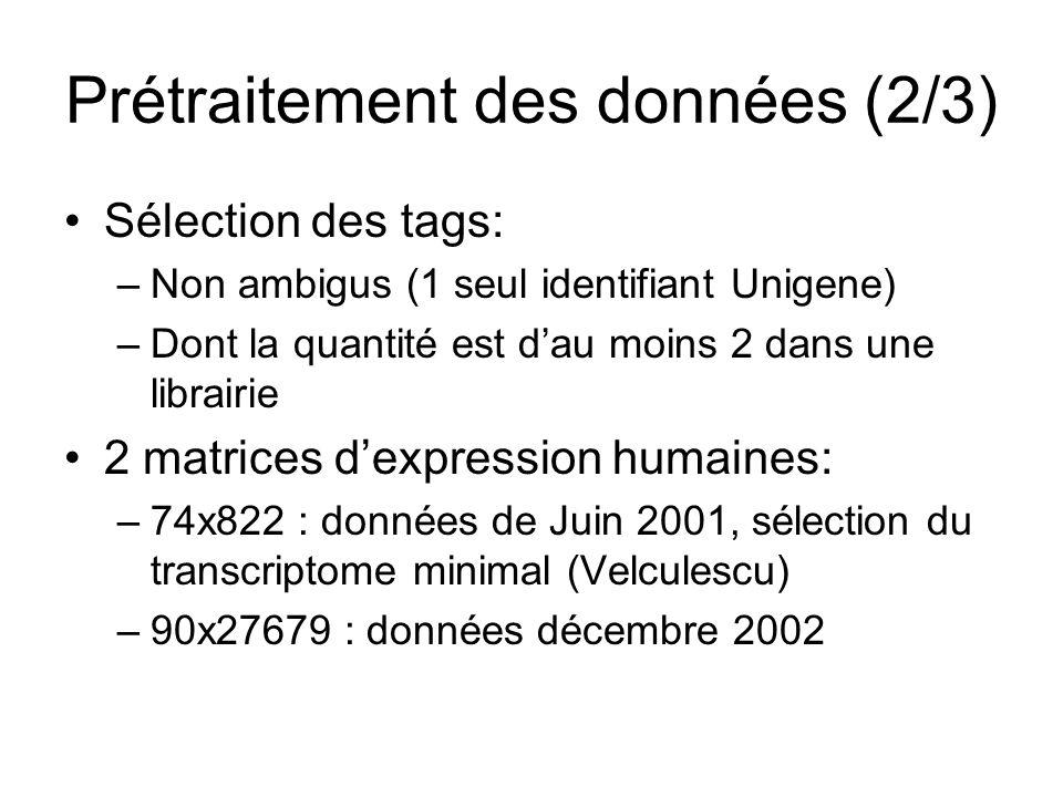 Prétraitement des données (2/3) Sélection des tags: –Non ambigus (1 seul identifiant Unigene) –Dont la quantité est dau moins 2 dans une librairie 2 matrices dexpression humaines: –74x822 : données de Juin 2001, sélection du transcriptome minimal (Velculescu) –90x27679 : données décembre 2002