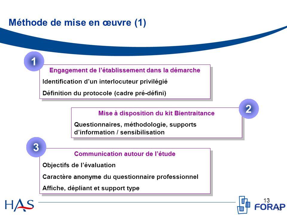 13 Méthode de mise en œuvre (1) Engagement de létablissement dans la démarche Identification dun interlocuteur privilégié Définition du protocole (cad