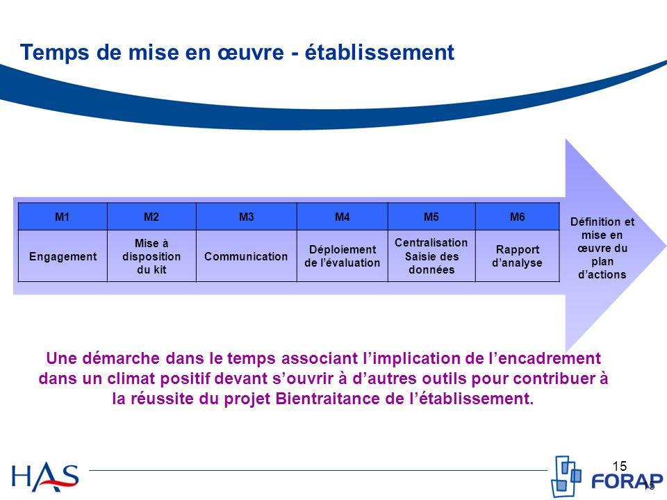 15 Temps de mise en œuvre - établissement Définition et mise en œuvre du plan dactions M1M2M3M4M5M6 Engagement Mise à disposition du kit Communication