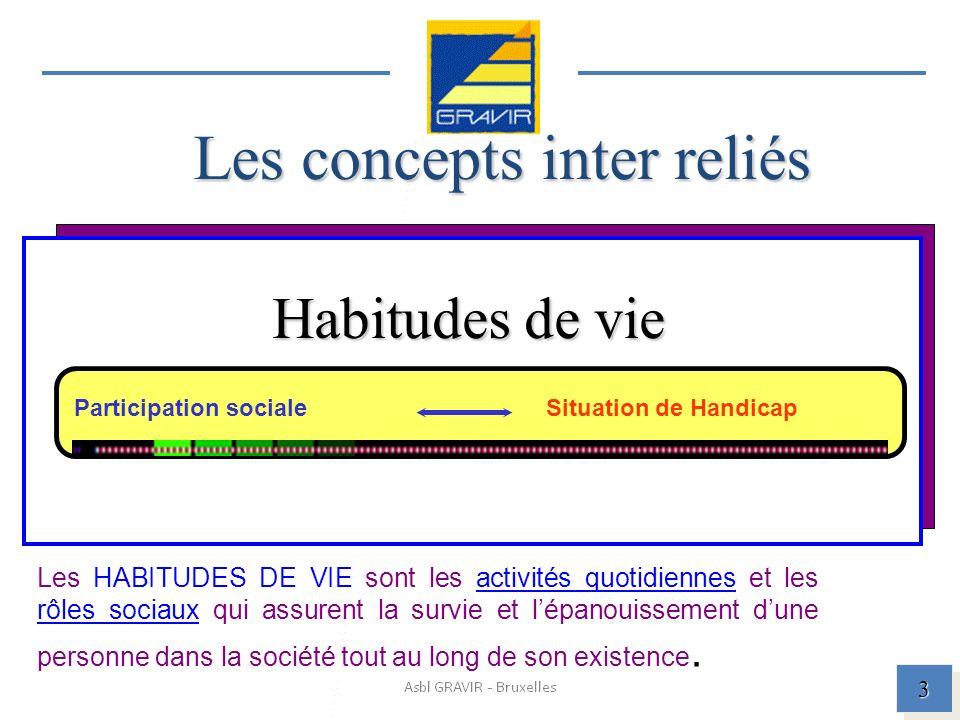Les concepts inter reliés Habitudes de vie 3 Situation de HandicapParticipation sociale Les HABITUDES DE VIE sont les activités quotidiennes et les rôles sociaux qui assurent la survie et lépanouissement dune personne dans la société tout au long de son existence.