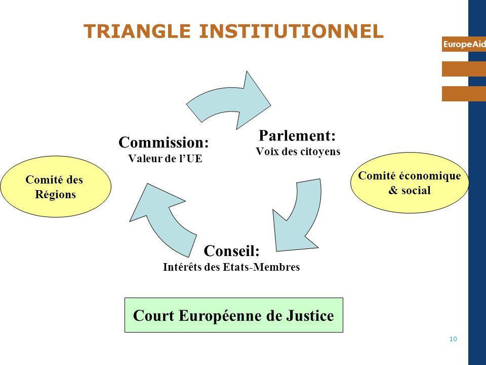 EuropeAid 10 TRIANGLE INSTITUTIONNEL Parlement: Voix des citoyens Conseil: Intérêts des Etats- Membres Commission: Valeur de lUE Comité des Régions Comité économique & social Court Européenne de Justice