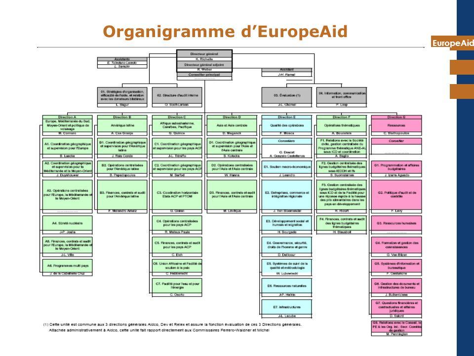 EuropeAid 14 Organigramme dEuropeAid