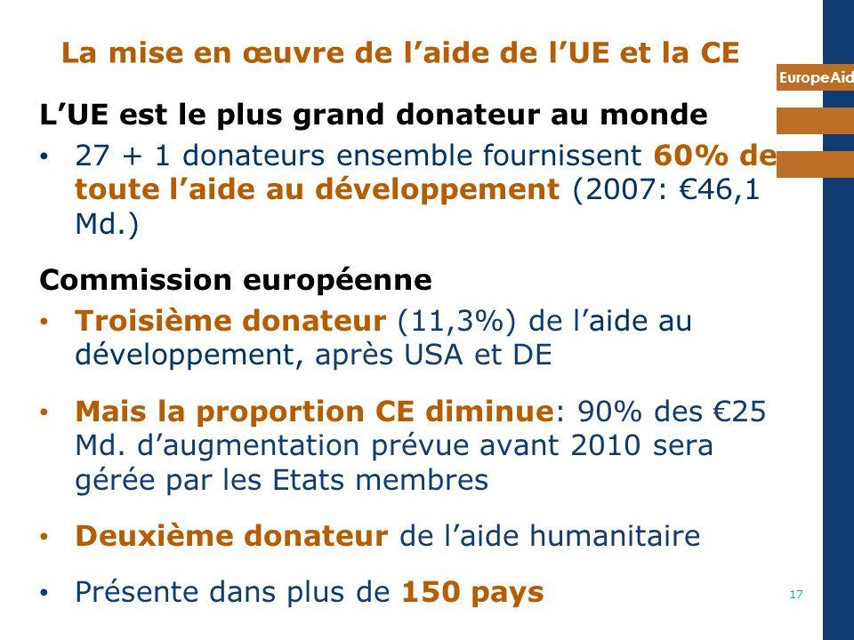 EuropeAid 17 La mise en œuvre de laide de lUE et la CE LUE est le plus grand donateur au monde 27 + 1 donateurs ensemble fournissent 60% de toute laide au développement (2007: 46,1 Md.) Commission européenne Troisième donateur (11,3%) de laide au développement, après USA et DE Mais la proportion CE diminue: 90% des 25 Md.