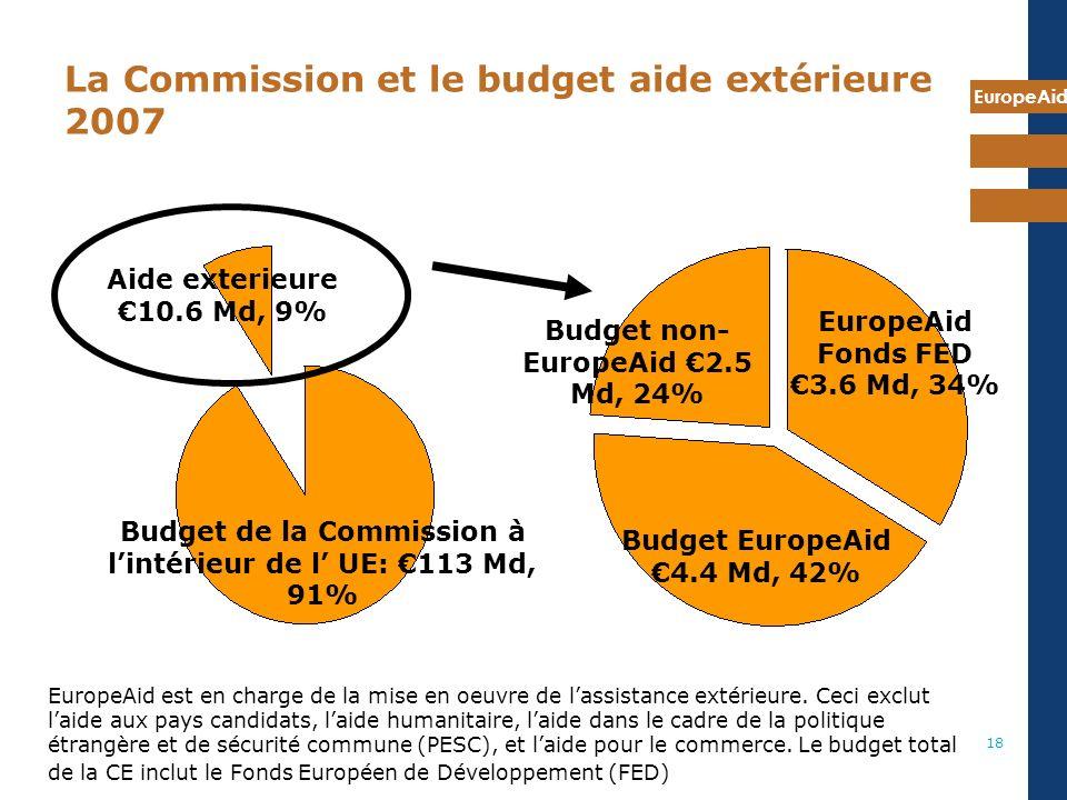 EuropeAid 18 La Commission et le budget aide extérieure 2007 Budget de la Commission à lintérieur de l UE: 113 Md, 91% Aide exterieure 10.6 Md, 9% EuropeAid Fonds FED 3.6 Md, 34% Budget EuropeAid 4.4 Md, 42% Budget non- EuropeAid 2.5 Md, 24% EuropeAid est en charge de la mise en oeuvre de lassistance extérieure.