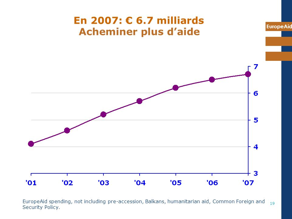 EuropeAid 19 En 2007: 6.7 milliards EuropeAid spending, not including pre-accession, Balkans, humanitarian aid, Common Foreign and Security Policy.