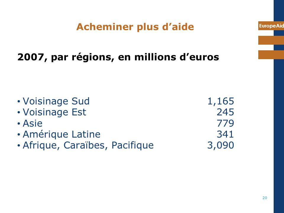 EuropeAid 20 Acheminer plus daide 2007, par régions, en millions deuros Voisinage Sud 1,165 Voisinage Est 245 Asie 779 Amérique Latine 341 Afrique, Caraïbes, Pacifique 3,090