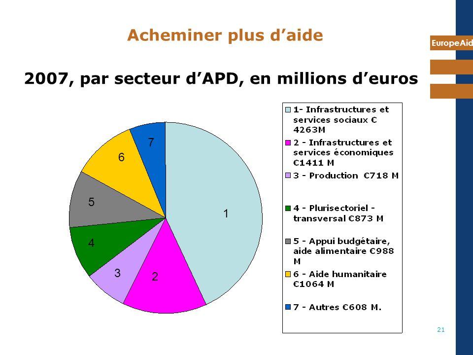 EuropeAid 21 2007, par secteur dAPD, en millions deuros 1 2 3 4 5 6 7 Acheminer plus daide