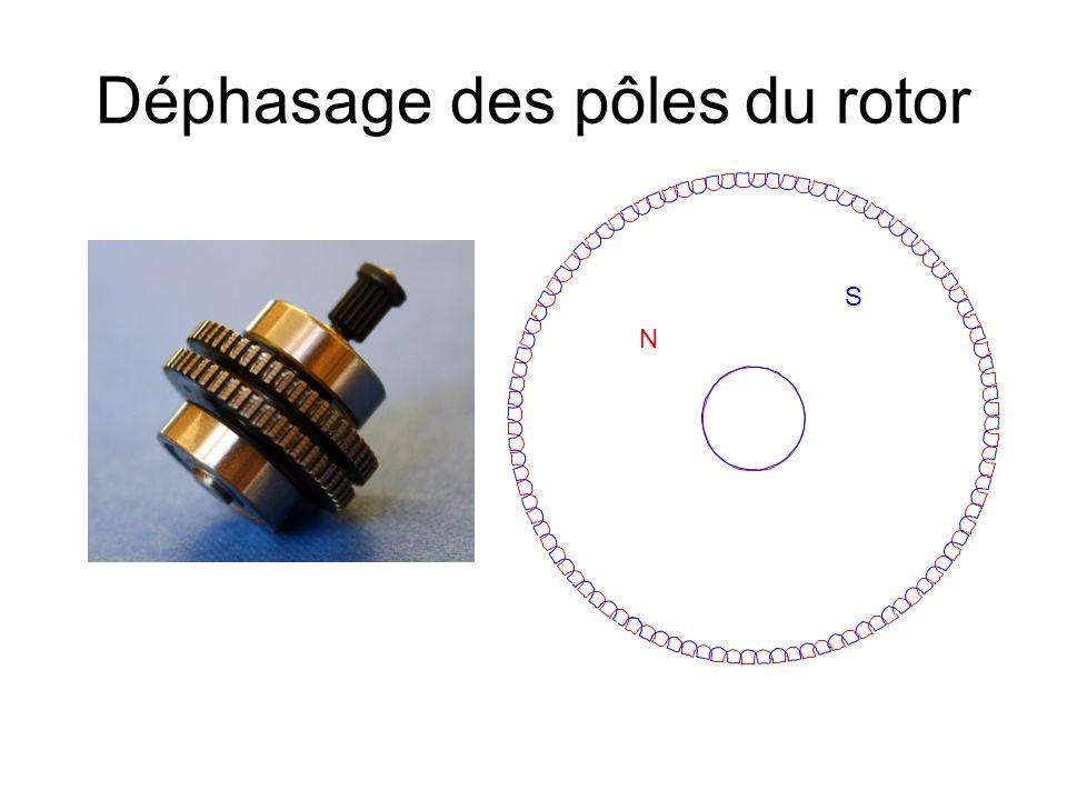 Déphasage des pôles du rotor N S