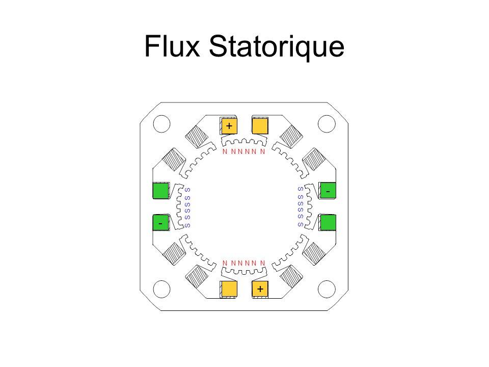 Flux Statorique + + - - N N N S S S
