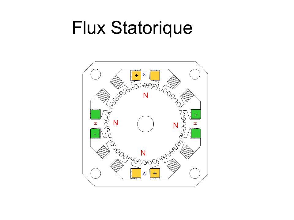 Flux Statorique + + - - NN S S N N N N