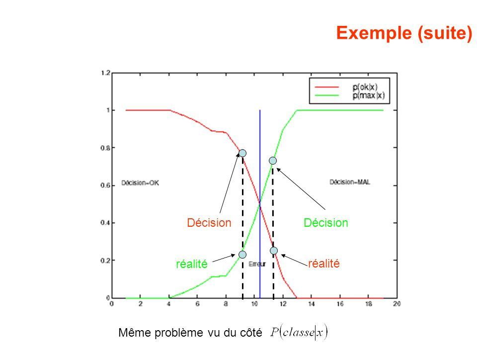 Exemple (suite) Même problème vu du côté Décision réalité Décision réalité