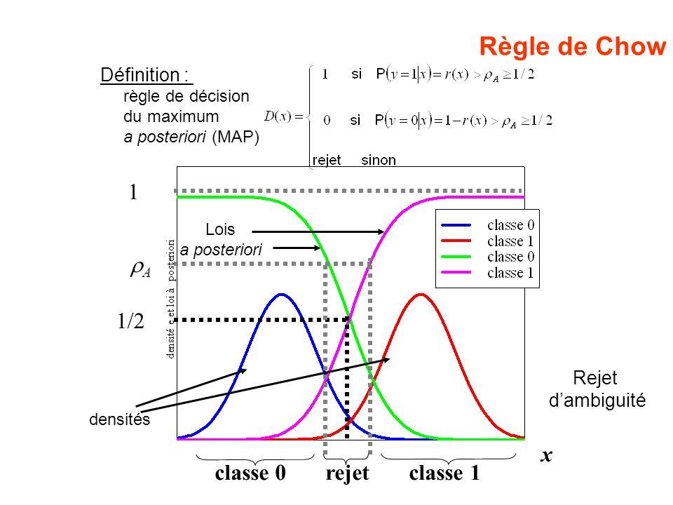 Rejet dambiguité Définition : règle de décision du maximum a posteriori (MAP) 1/2 1 A x classe 0 rejet classe 1 Règle de Chow Lois a posteriori densit