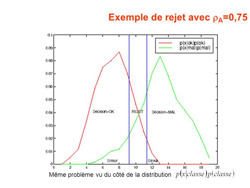 Exemple de rejet avec A =0,75 Même problème vu du côté de la distribution