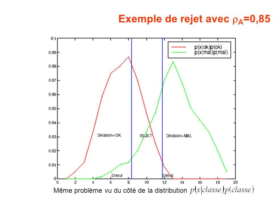 Exemple de rejet avec A =0,85 Même problème vu du côté de la distribution