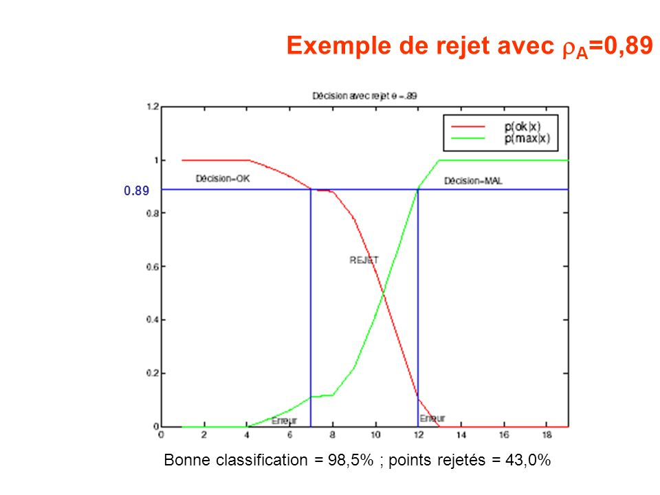 Exemple de rejet avec A =0,89 Bonne classification = 98,5% ; points rejetés = 43,0% 0.89