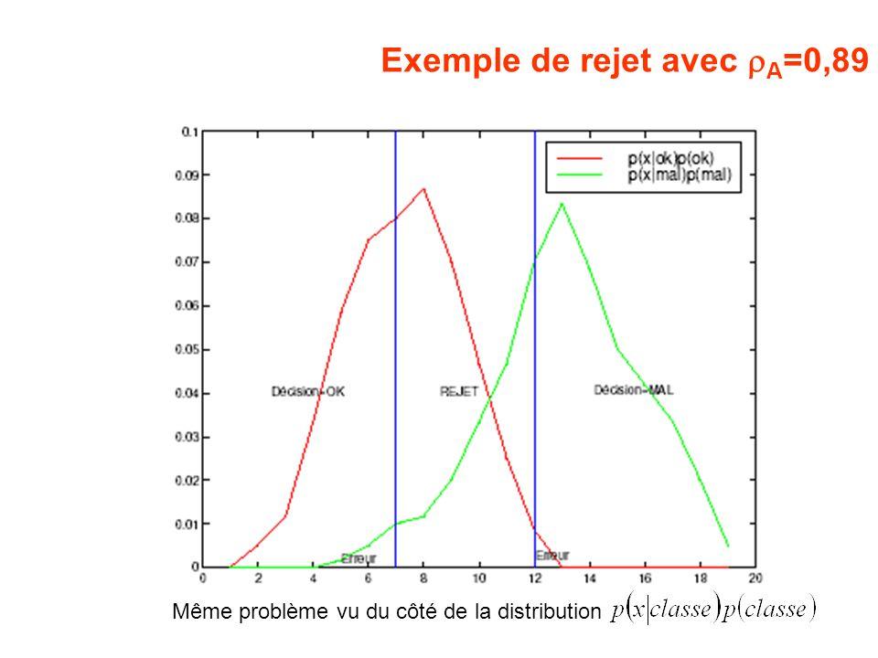 Exemple de rejet avec A =0,89 Même problème vu du côté de la distribution