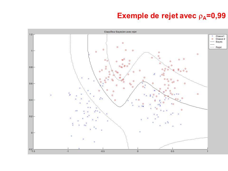 Exemple de rejet avec A =0,99